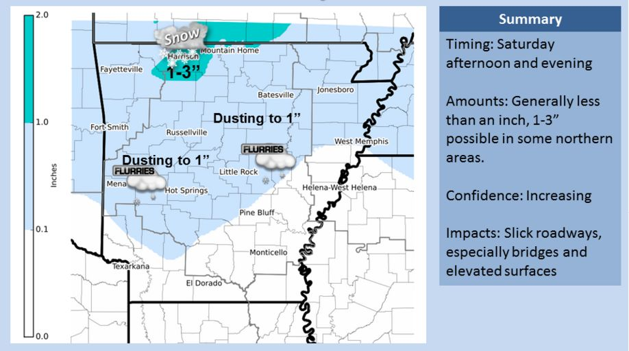 ... It will finally look like winter in parts of Arkansas on Saturday