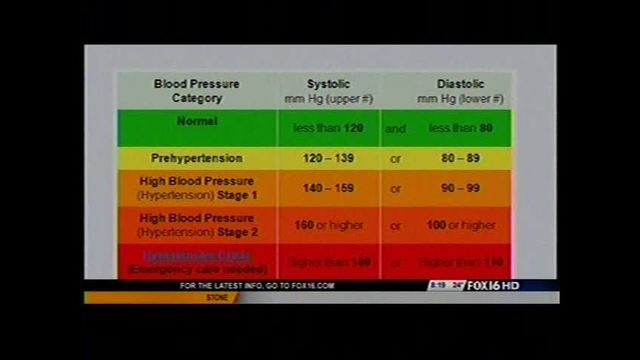 Bringing Awareness to High Blood Pressure - Story | Fox16